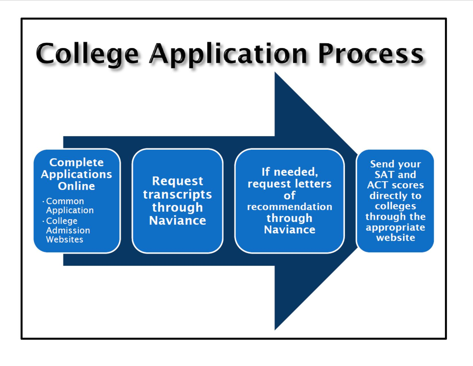 senior meeting the college application process